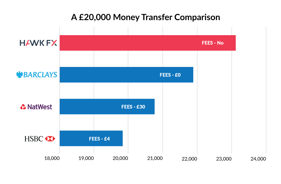 20000 Money Transfer Comparison Graph