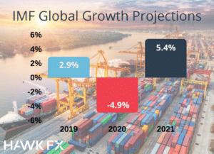 IMF Forecasts projections